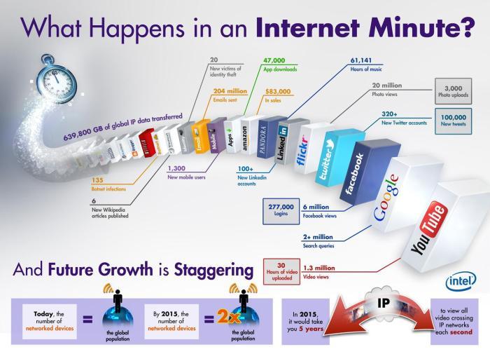 0 internet minute
