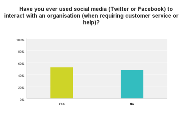 0 social media