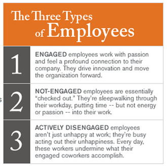 0 employee engagement