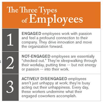 0 employee engagement