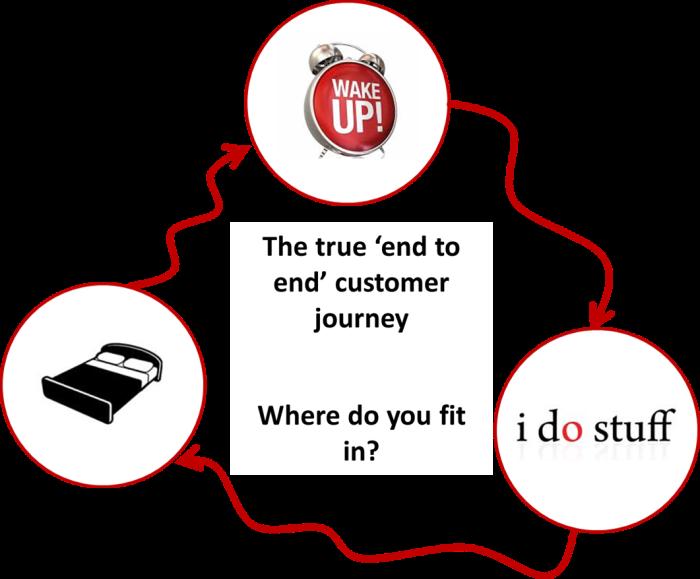 0 real e2e customer journey