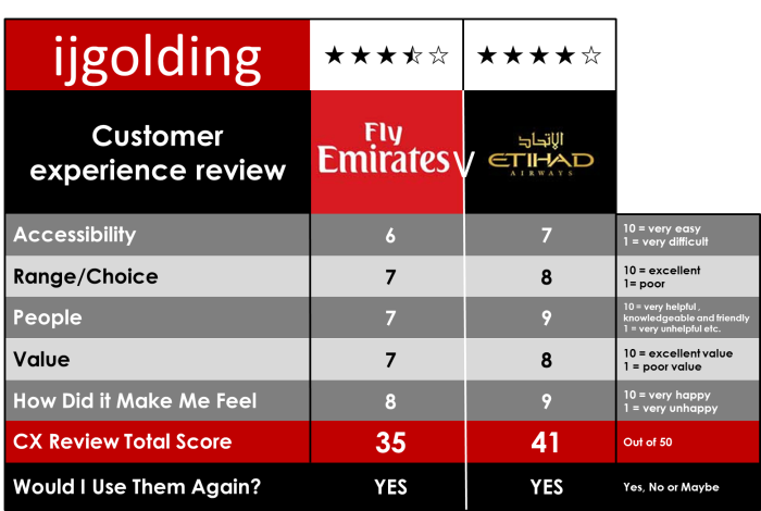 0 cx review Emirates V Etihad2
