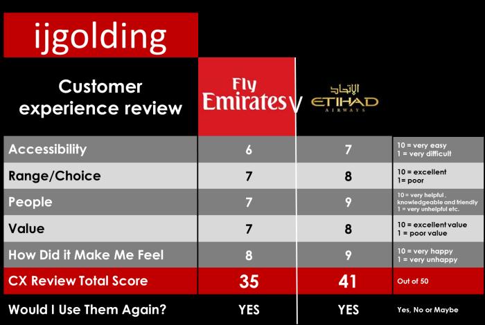 0 cx review Emirates V Etihad2