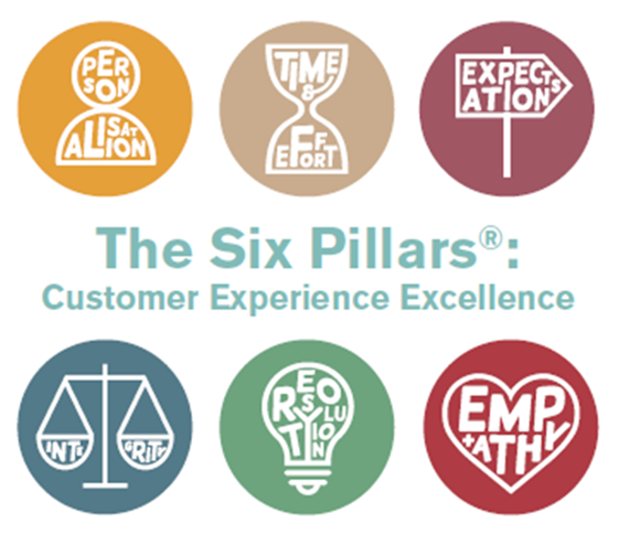 0 Nunwood 2014 6 pillars of Excellence simple