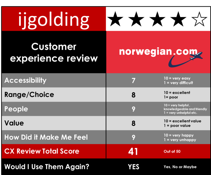 CX Reviews - Norwegian