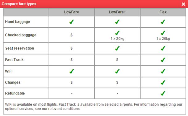 Norwegian fare types