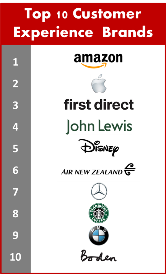 Top CX Brands
